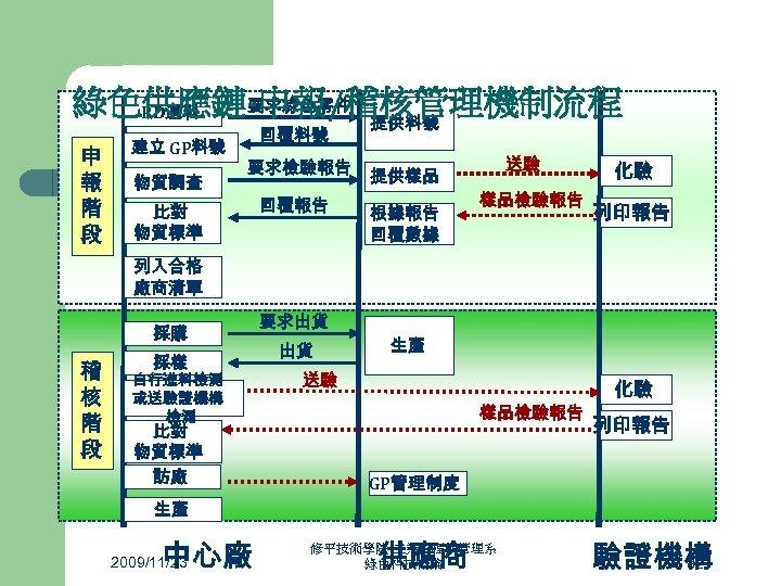 要求綠色零件 綠色供應鏈-申報/稽核管理機制流程 RD選料 提供料號 申 報 階 段 建立 GP料號 物質調查 回覆料號 要求檢驗報告 比對