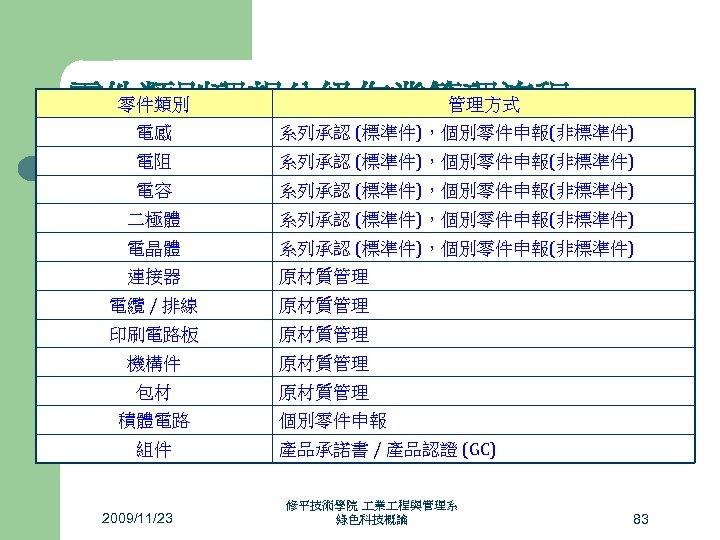 零件類別 管理方式 零件類別理想分級作業管理流程 電感 系列承認 (標準件),個別零件申報(非標準件) 電阻 系列承認 (標準件),個別零件申報(非標準件) 電容 系列承認 (標準件),個別零件申報(非標準件) 二極體 系列承認