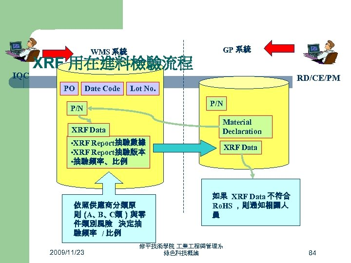 WMS 系統 IQC XRF 用在進料檢驗流程 GP 系統 RD/CE/PM PO Date Code Lot No. P/N