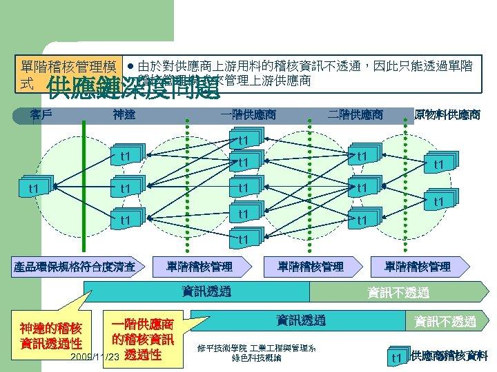 單階稽核管理模 式 l 由於對供應商上游用料的稽核資訊不透通,因此只能透過單階 稽核管理模式來管理上游供應商 供應鏈深度問題 客戶 神達 一階供應商 二階供應商 原物料供應商 t 1 t