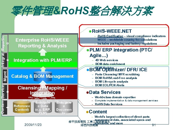 零件管理&Ro. HS整合解決方案 Conten Service Mgmt t s Integrat Reportin g e l Ro. HS-WEEE.