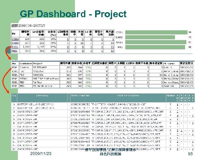 GP Dashboard - Project 2009/11/23 修平技術學院 業 程與管理系 綠色科技概論 95