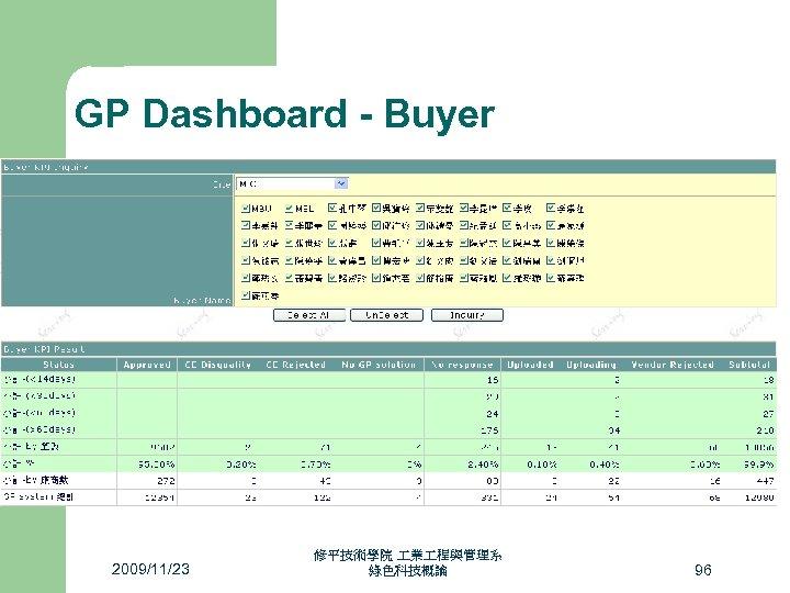 GP Dashboard - Buyer 2009/11/23 修平技術學院 業 程與管理系 綠色科技概論 96