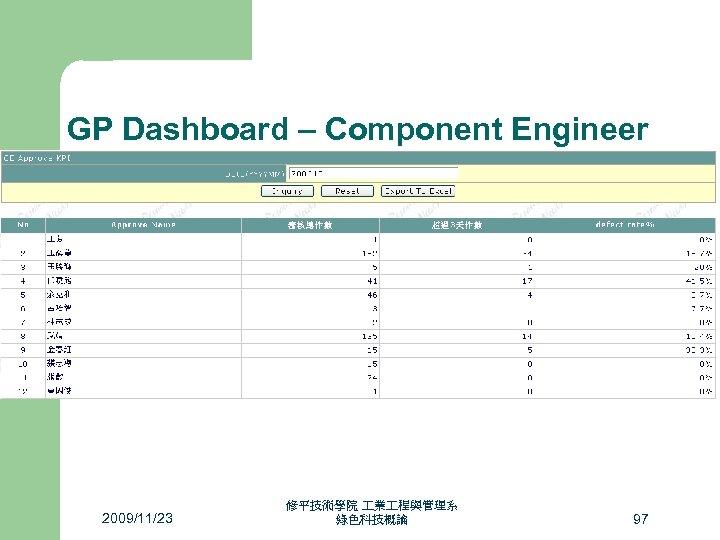 GP Dashboard – Component Engineer 2009/11/23 修平技術學院 業 程與管理系 綠色科技概論 97