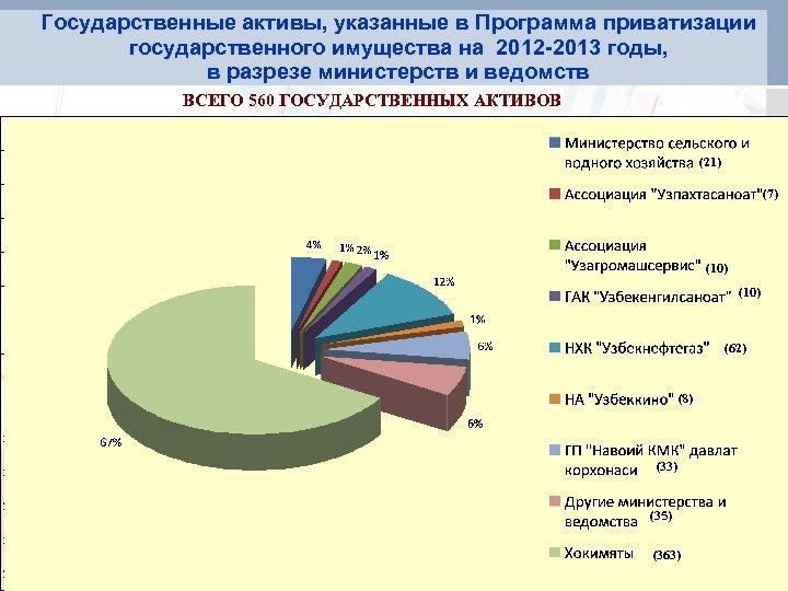 Государственные активы, указанные в Программа приватизации государственного имущества на 2012 -2013 годы, в разрезе