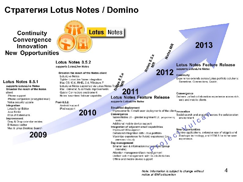 Стратегия Lotus Notes / Domino Note: Information is subject to change without notice at