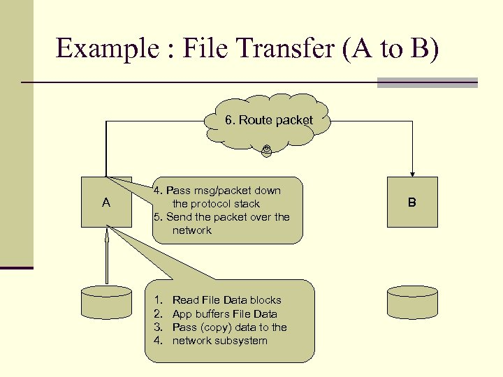 Example : File Transfer (A to B) 6. Route packet A 4. Pass msg/packet