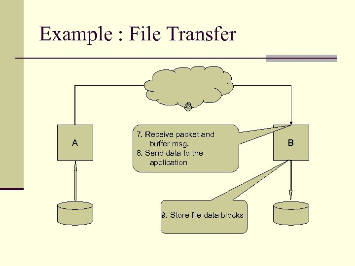 Example : File Transfer A 7. Receive packet and buffer msg. 8. Send data