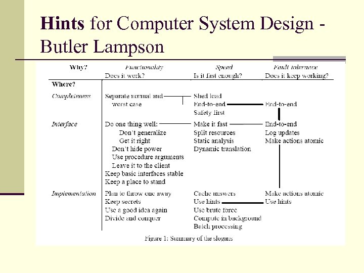 Hints for Computer System Design Butler Lampson