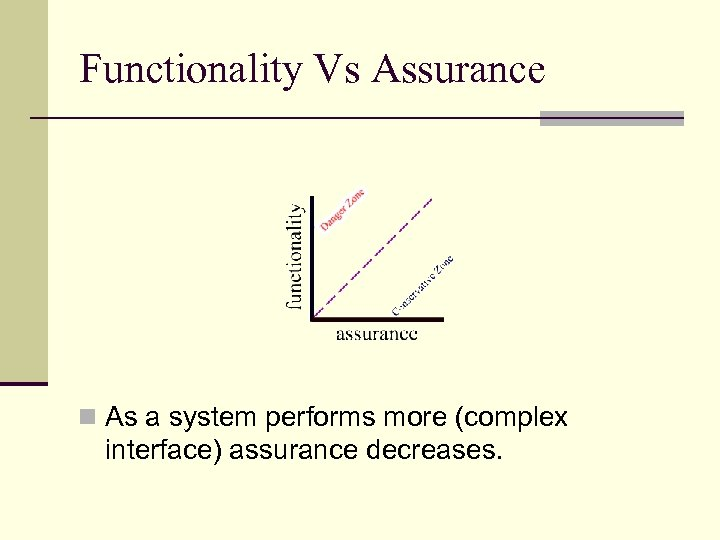 Functionality Vs Assurance n As a system performs more (complex interface) assurance decreases.