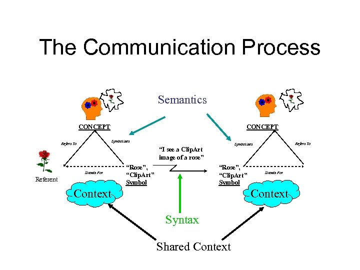 """The Communication Process Semantics CONCEPT Symbolises Refers To Stands For Referent """"Rose"""", """"Clip. Art"""""""