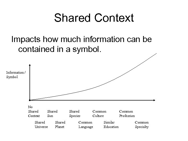 Shared Context Impacts how much information can be contained in a symbol. Information /