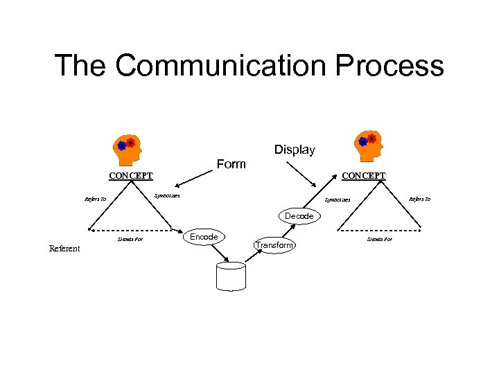 The Communication Process Display Form CONCEPT Symbolises Refers To Symbolises Decode Stands For Referent