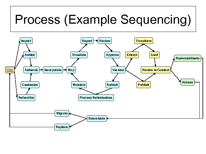 Process (Example Sequencing) Import Report Author Plan Federate Review Translate Incorporate Customize Approve Map