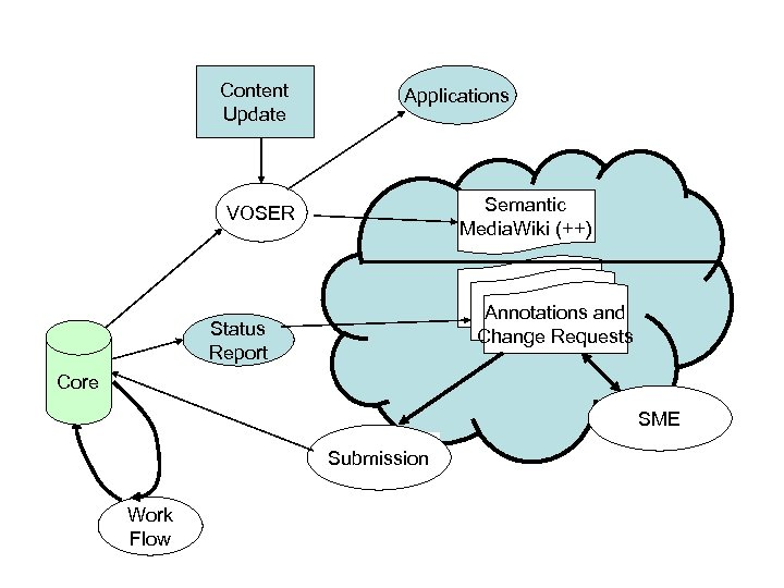 Content Update Applications Semantic Media. Wiki (++) VOSER Annotations and Change Requests Status Report