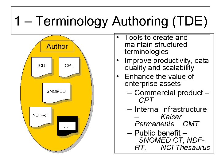 1 – Terminology Authoring (TDE) Author ICD CPT SNOMED NDF-RT . . . •