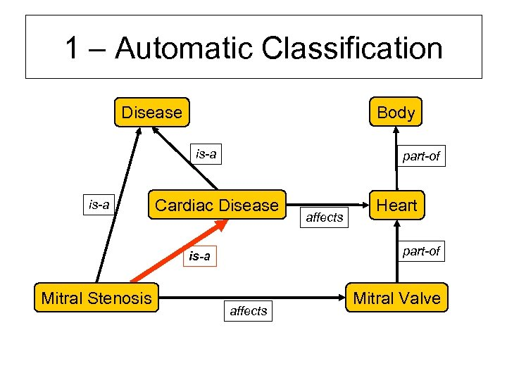1 – Automatic Classification Body Disease is-a part-of Cardiac Disease Heart part-of is-a Mitral
