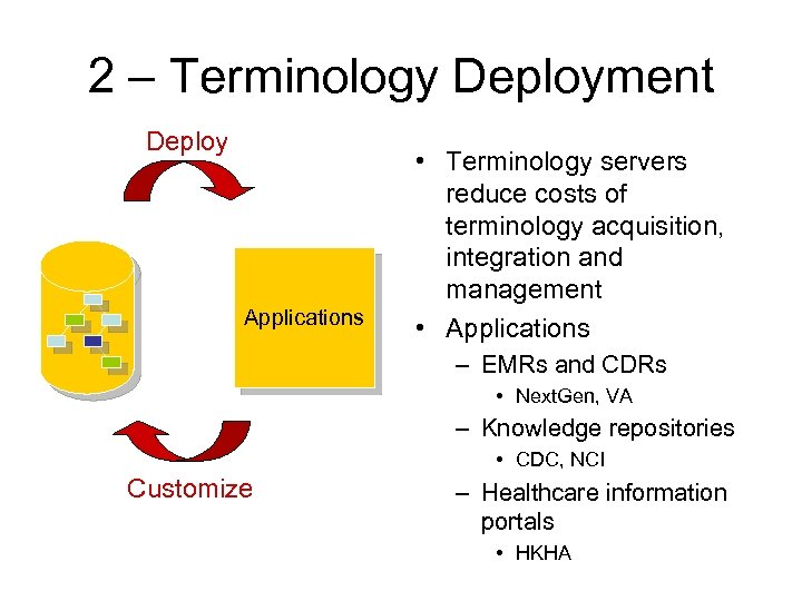 2 – Terminology Deployment Deploy Applications • Terminology servers reduce costs of terminology acquisition,
