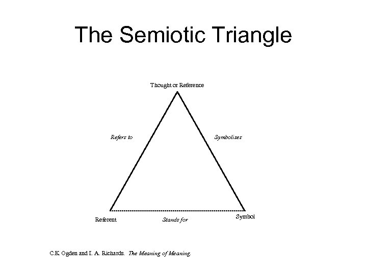 The Semiotic Triangle Thought or Reference Refers to Referent Symbolises Stands for C. K