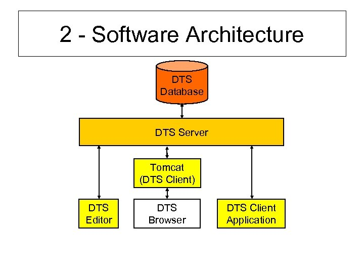 2 - Software Architecture DTS Database DTS Server Tomcat (DTS Client) DTS Editor DTS