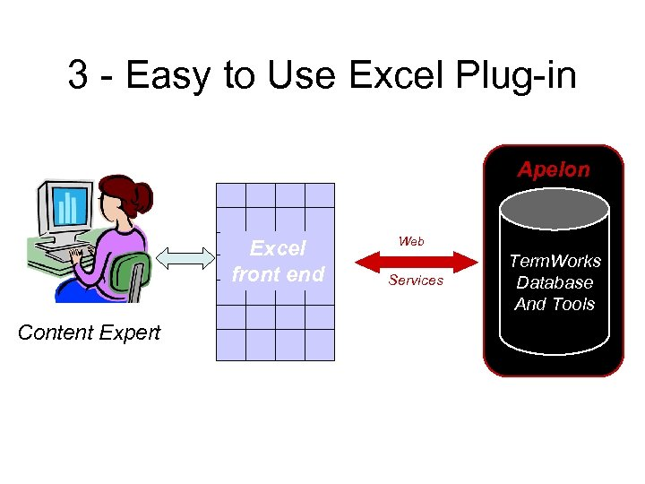 3 - Easy to Use Excel Plug-in Apelon Excel front end Content Expert Web
