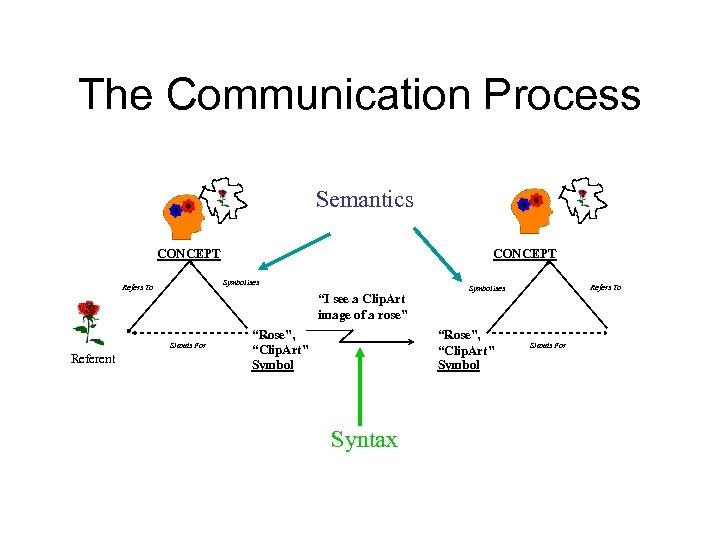 "The Communication Process Semantics CONCEPT Symbolises Refers To ""I see a Clip. Art image"