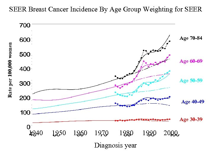 SEER Breast Cancer Incidence By Age Group Weighting for SEER Rate per 100, 000
