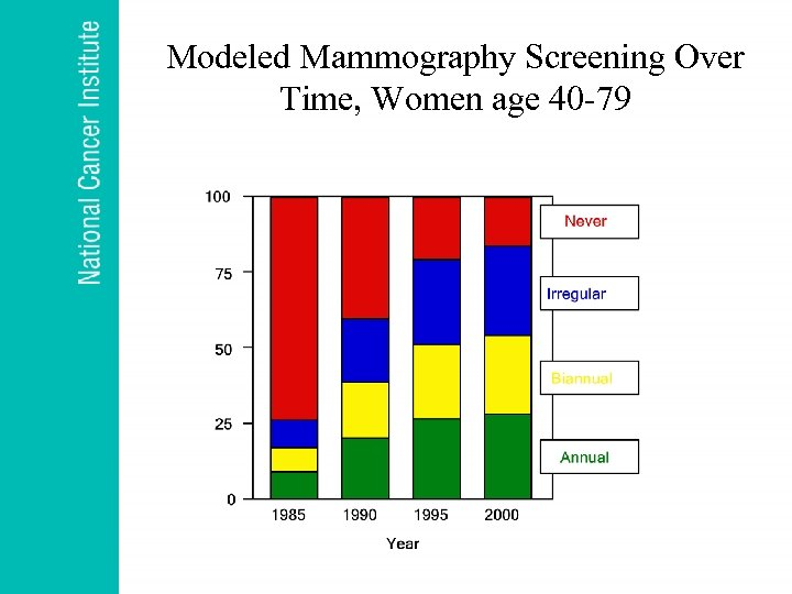 Modeled Mammography Screening Over Time, Women age 40 -79