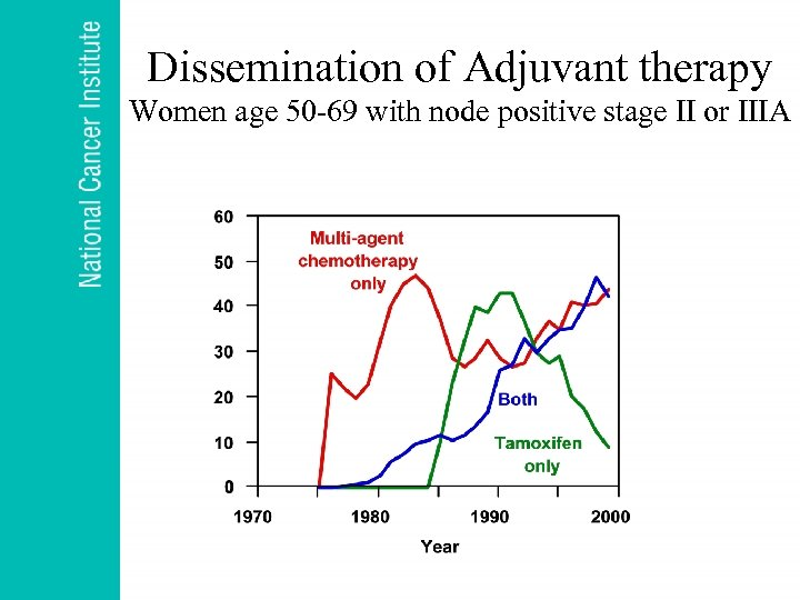 Dissemination of Adjuvant therapy Women age 50 -69 with node positive stage II or