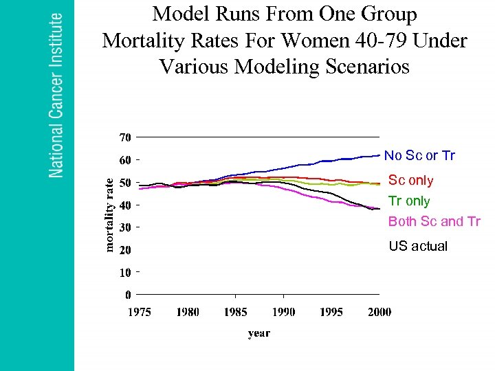 Model Runs From One Group Mortality Rates For Women 40 -79 Under Various Modeling