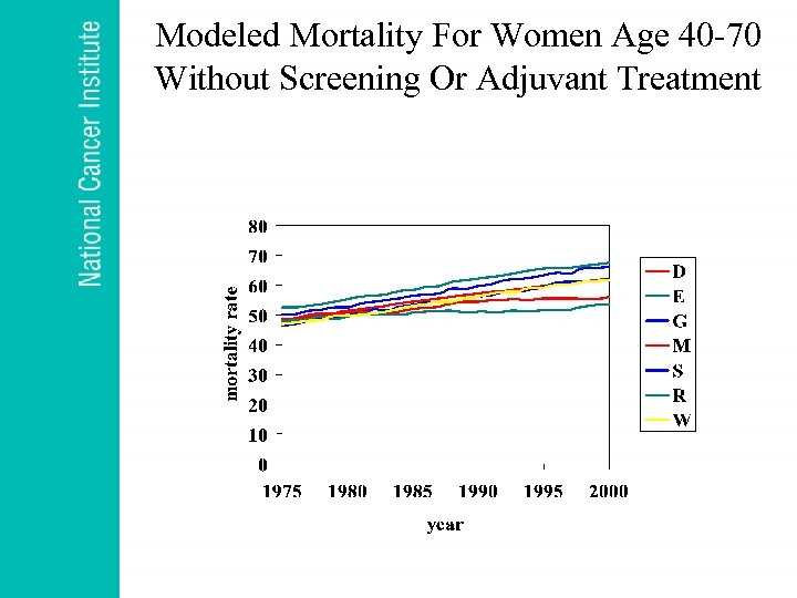 Modeled Mortality For Women Age 40 -70 Without Screening Or Adjuvant Treatment