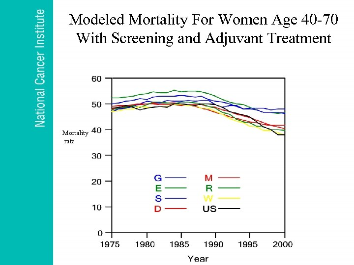 Modeled Mortality For Women Age 40 -70 With Screening and Adjuvant Treatment Mortality rate