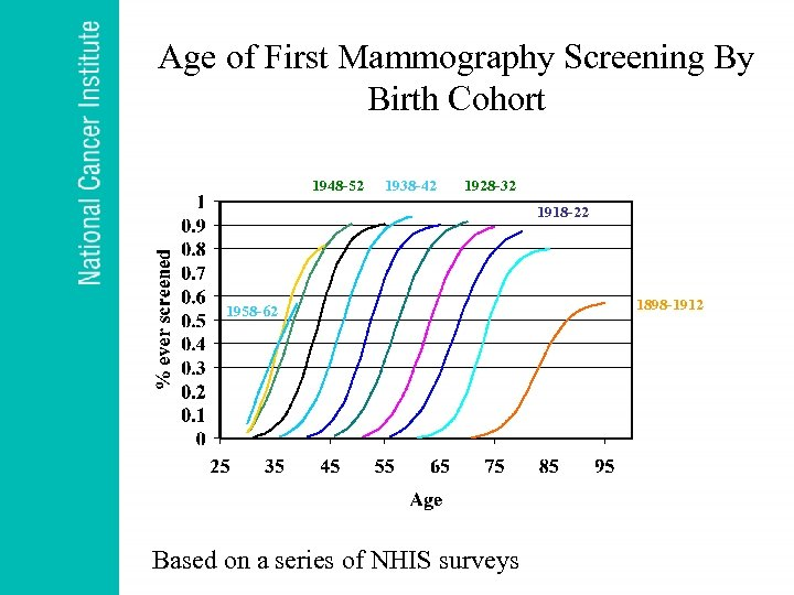 Age of First Mammography Screening By Birth Cohort 1948 -52 1938 -42 1928 -32