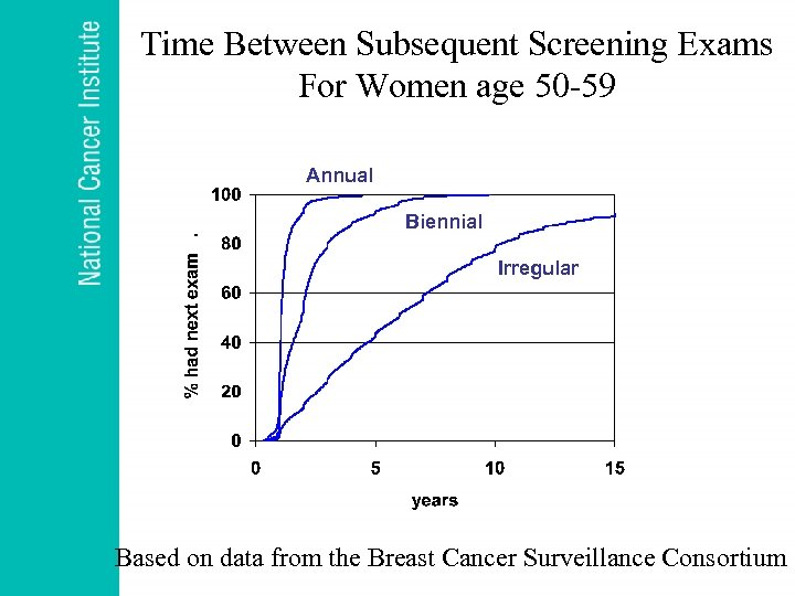 Time Between Subsequent Screening Exams For Women age 50 -59 Annual Biennial Irregular Based