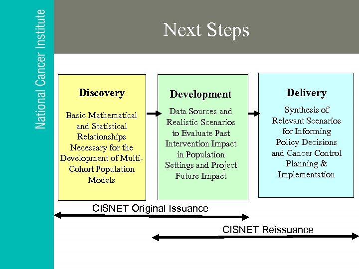 Next Steps Discovery Development Delivery Basic Mathematical and Statistical Relationships Necessary for the Development