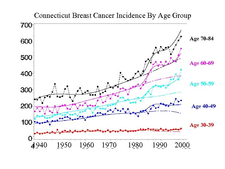 Connecticut Breast Cancer Incidence By Age Group Age 70 -84 Age 60 -69 Age