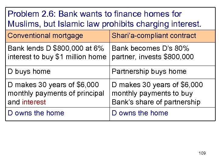 Problem 2. 6: Bank wants to finance homes for Muslims, but Islamic law prohibits