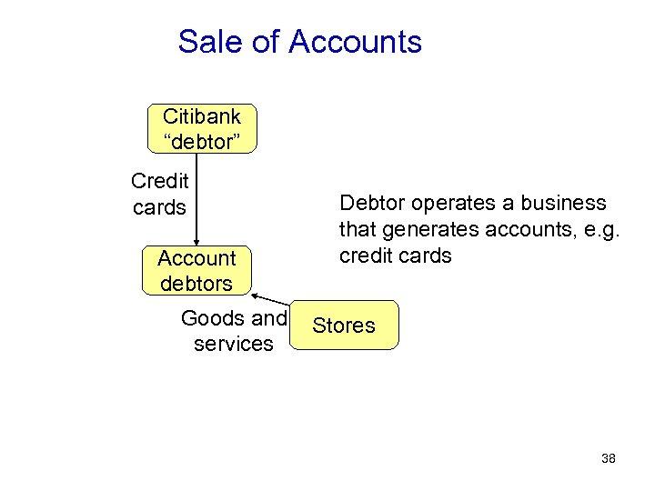 "Sale of Accounts Citibank ""debtor"" Credit cards Account debtors Goods and services Debtor operates"