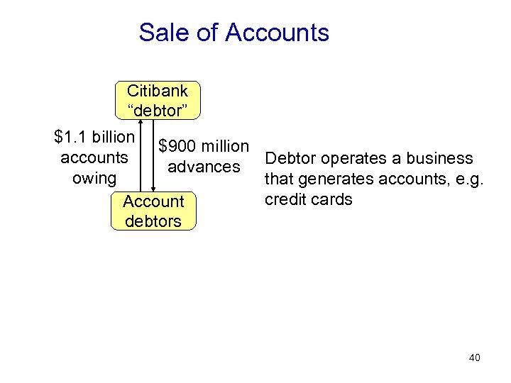 "Sale of Accounts Citibank ""debtor"" $1. 1 billion $900 million accounts Debtor operates a"