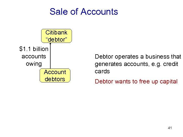 """Sale of Accounts Citibank """"debtor"""" $1. 1 billion accounts owing Account debtors Debtor operates"""