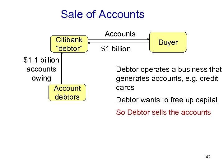 """Sale of Accounts Citibank """"debtor"""" $1. 1 billion accounts owing Account debtors Accounts $1"""