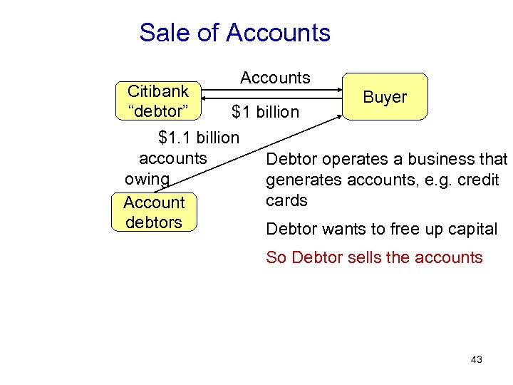 "Sale of Accounts Citibank ""debtor"" Accounts Buyer $1 billion $1. 1 billion accounts Debtor"