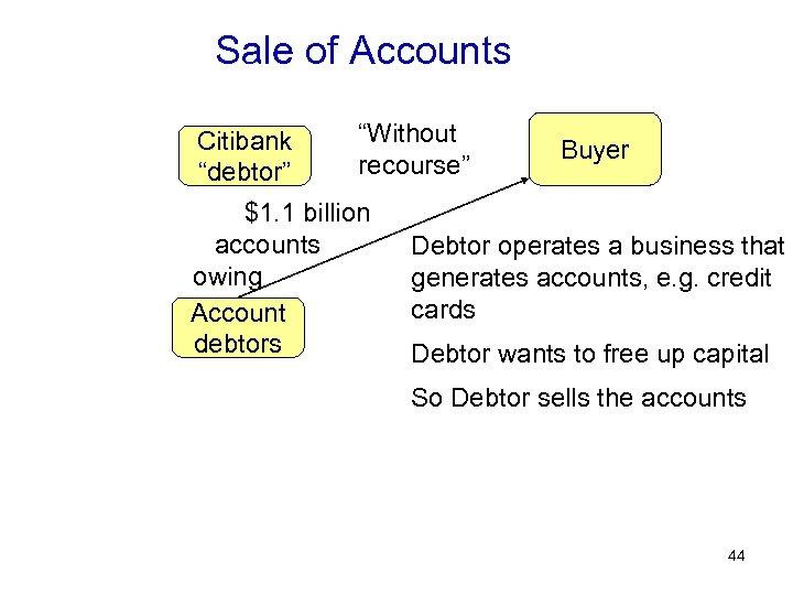 "Sale of Accounts Citibank ""debtor"" ""Without recourse"" $1. 1 billion accounts owing Account debtors"