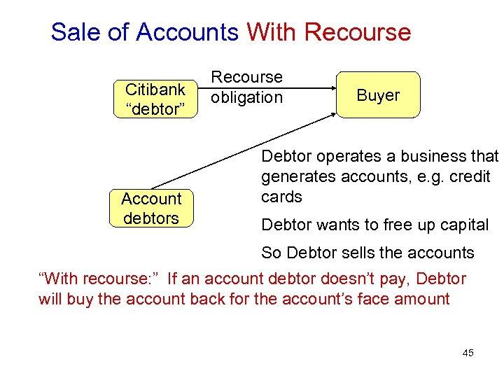 """Sale of Accounts With Recourse Citibank """"debtor"""" Account debtors Recourse obligation Buyer Debtor operates"""