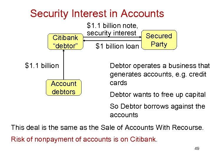 "Security Interest in Accounts Citibank ""debtor"" $1. 1 billion Account debtors $1. 1 billion"