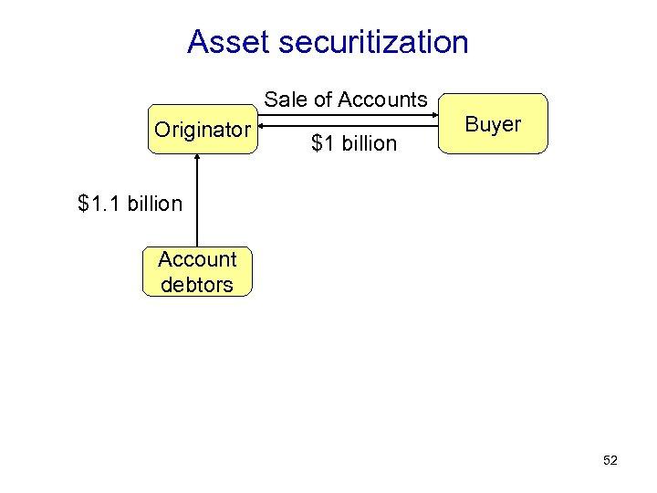 Asset securitization Sale of Accounts Originator $1 billion Buyer $1. 1 billion Account debtors
