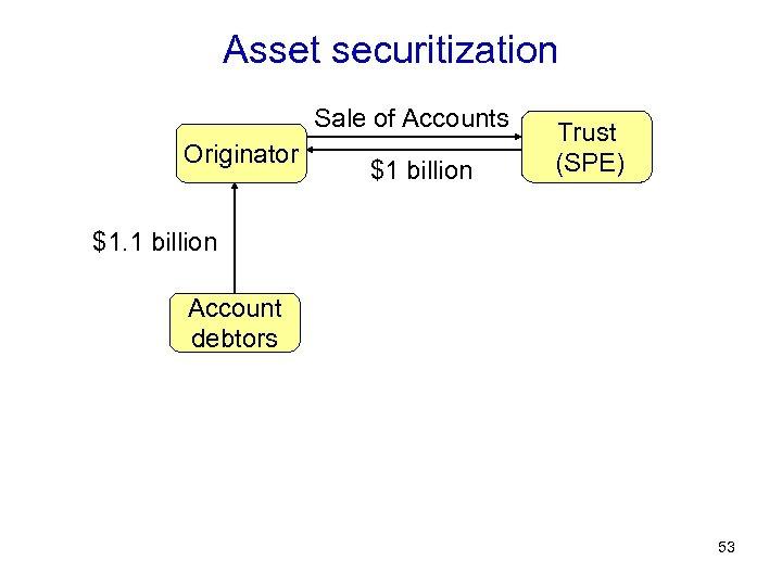Asset securitization Sale of Accounts Originator $1 billion Trust (SPE) $1. 1 billion Account
