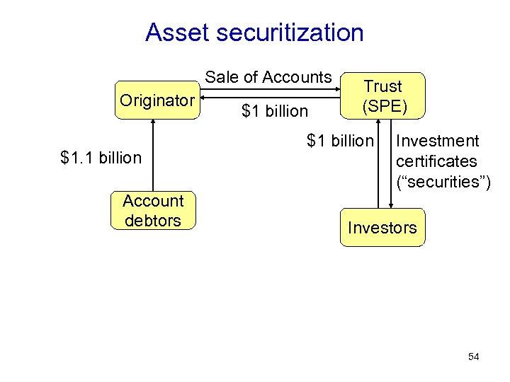 Asset securitization Sale of Accounts Originator $1. 1 billion Account debtors $1 billion Trust