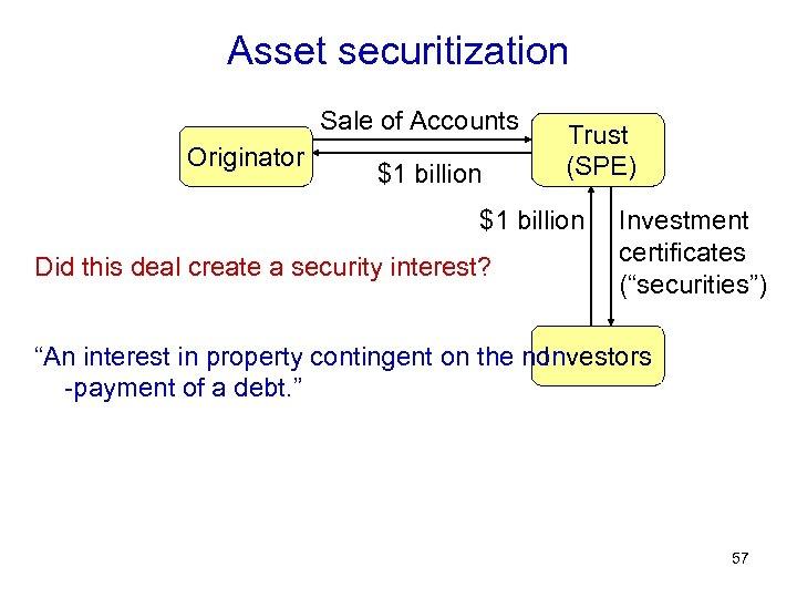 Asset securitization Sale of Accounts Originator $1 billion Trust (SPE) $1 billion Did this