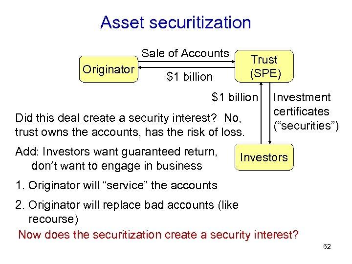 Asset securitization Sale of Accounts Originator Trust (SPE) $1 billion Did this deal create